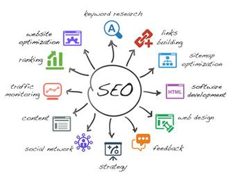 Newcom Web - sem perugia, posizionamento motori di ricerca perugia, incrementare visite pg, visibilità google perugia, ottimizzazione sito internet, seo perugia, analytics